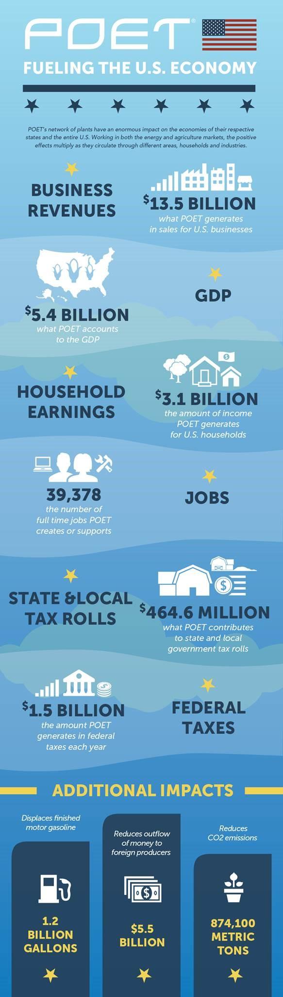POET's Economic Impact