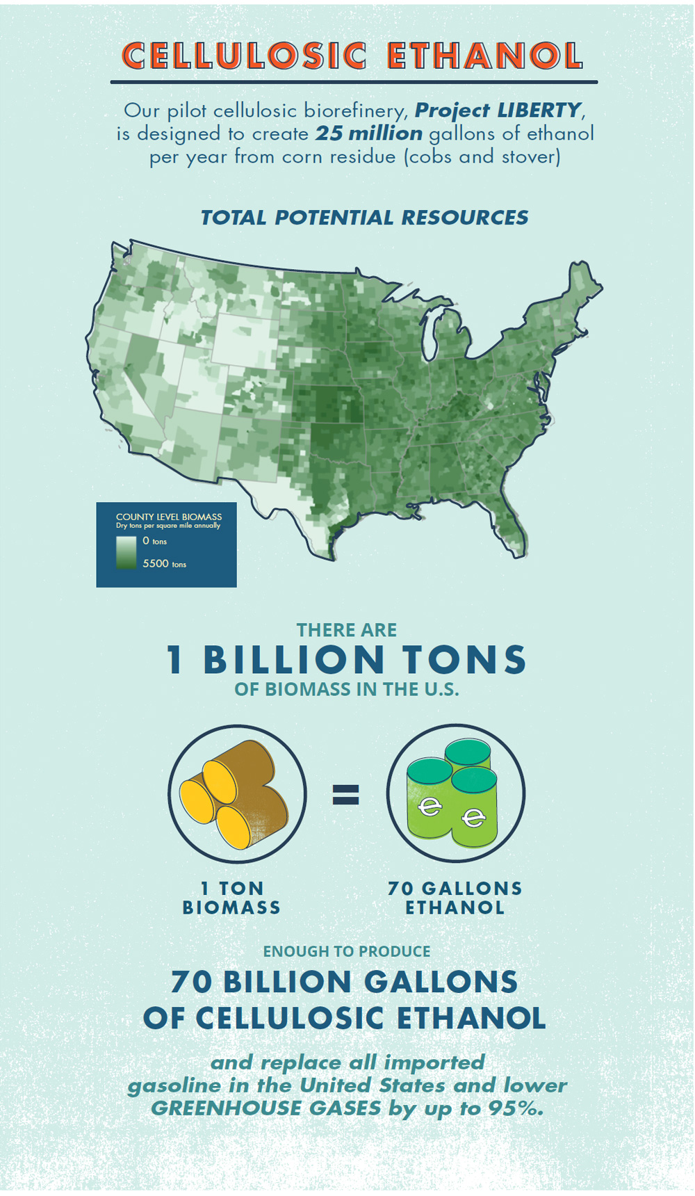 CELLULOSIC ETHANOL: POET's pilot cellulosic biorefinery is designed to create 25 million gallons of ethanol per year from corn residue (cobs and stover), displacing the equivalent of 1.32 million barrels of crude oil and reducing CO2 emissions by 210,000 tons.