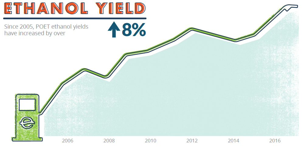 ETHANOL YIELD: Since 2005, POET ethanol yields have increased by over 8%.