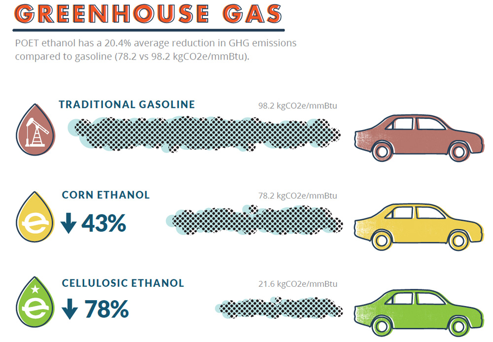 GREENHOUSE GAS: POET ethanol provides a 43-78% reduction in GHG emissions compared to gasoline.