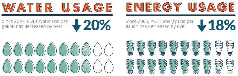 WATER USAGE: Since 2007, POET water use per gallon has decreased by over 20%. ENERGY USAGE: Since 2005, POET energy use per gallon has decreased by over 18%.
