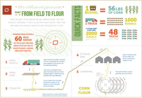 Biofuel - POET